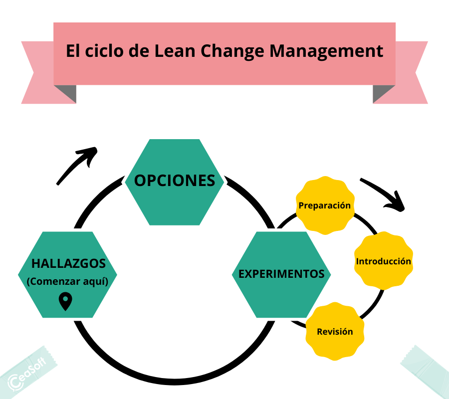 Ciclo Lean Change Management